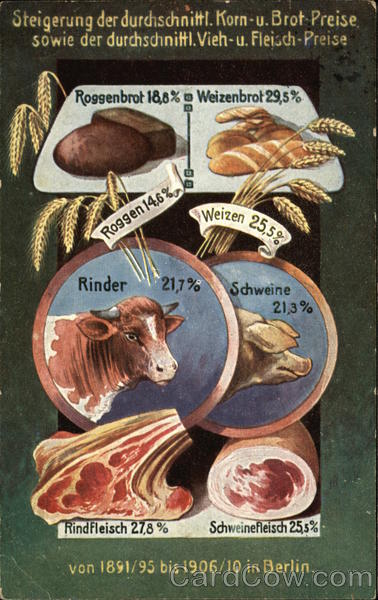 Increase in the average prices of staple foodstuffs from 1891/95 to 1906/10 in Berlin Germany