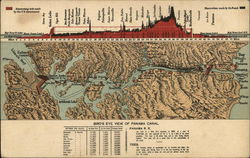 Map and Elevations of Panama Canal